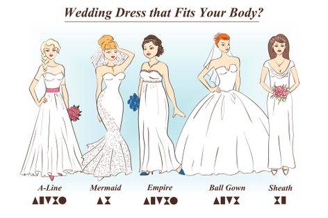 Različni kroji poročnih oblek