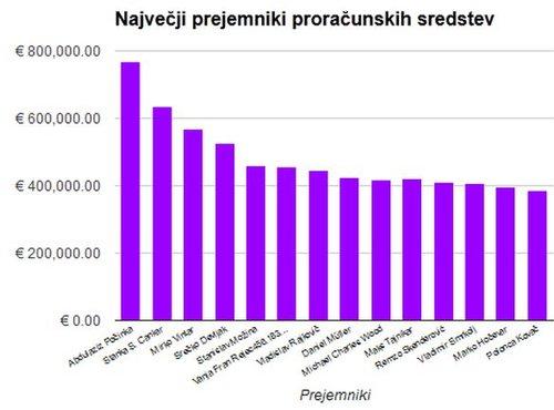 največji prejemniki proračunskih sredstev