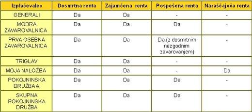 tabela vrste rent