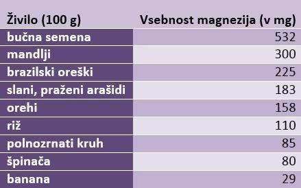 magnezij - 7
