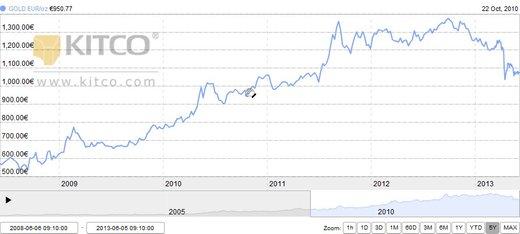 graf zlato maj