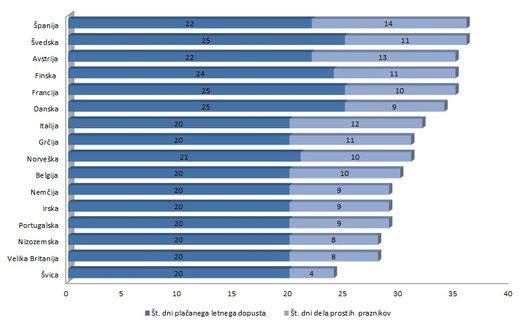 tabela delavcev v Evropi