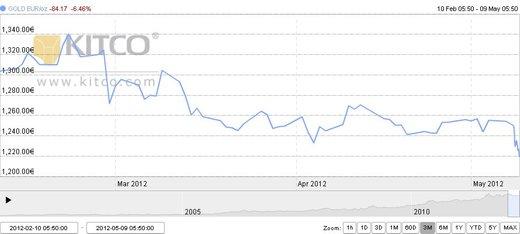 cene zlata maj 2012