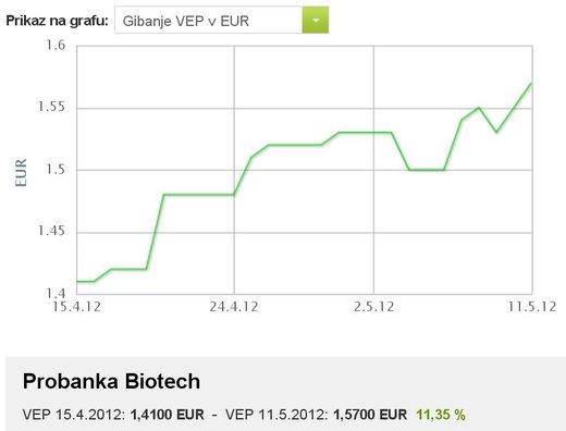 Probanka Biotech