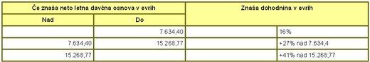 dohodninska lestvica 2011