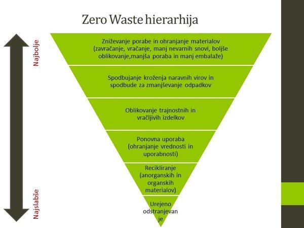 Zero Waste hierarhija