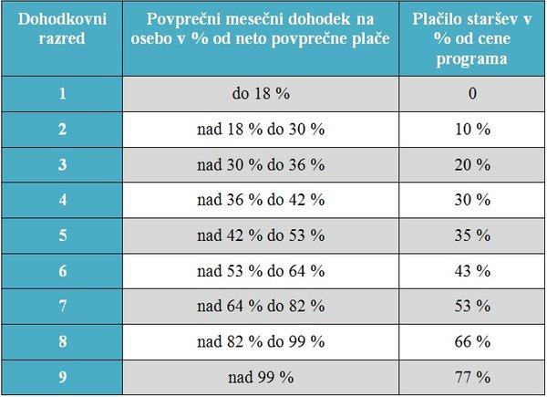 tabela dohodkovnih razredov za subvencioniranje vrtcev