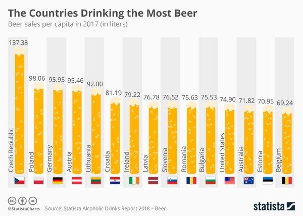 Koliko piva spijejo različne države