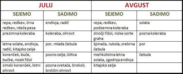 Tabela poletnih setev