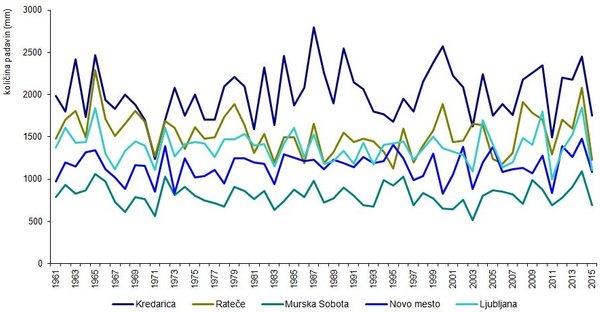 Povprečna letna količina padavin