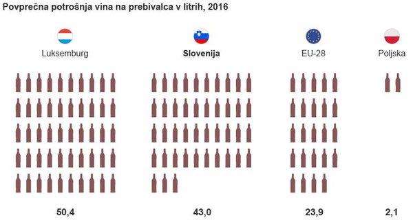Povprečna potrošnja vina na prebivalca v litrih, 2016