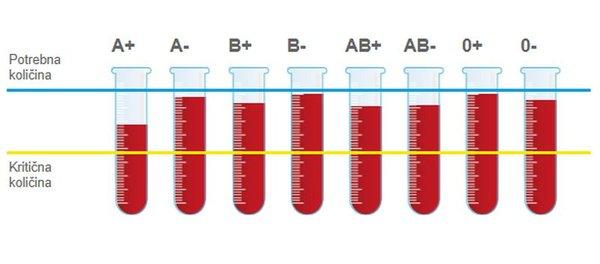 Grafični prikaz stanja zalog krvi po krvnih skupinah