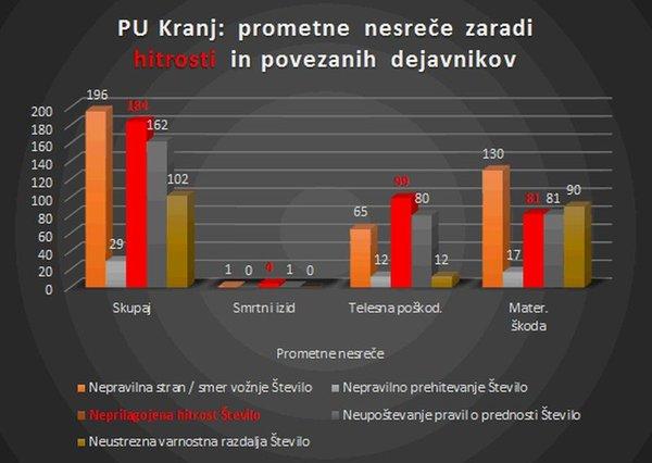Graf vzrokov prometnih nesreč na Gorenjskem