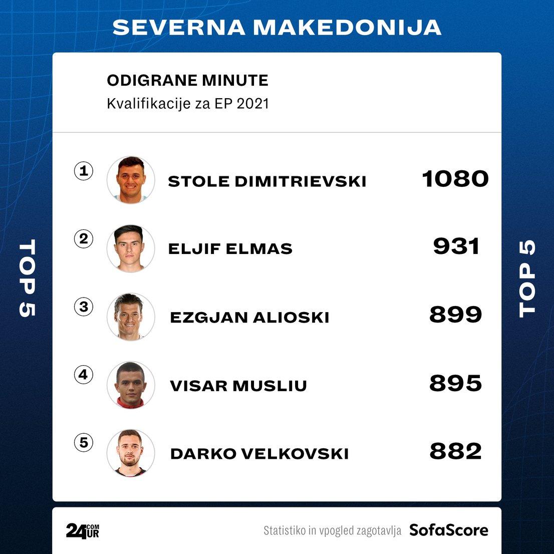 Makedonski nogometaši z največ odigranimi minutami v kvalifikacijah za evropsko prvenstvo.