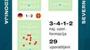 Statistika Severne Makedonije v prvi sezoni Lige narodov, v kateri si je priigrala nastop na letošnjem EP. Najbolje ocenjeni posameznik je bil vezist Enis Bardhi, od katerega se tudi tokrat pričakuje veliko.