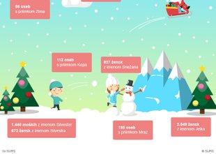V Sloveniji imamo 121 Božičkov, 38 Miklavžev in 817 Rudolfov
