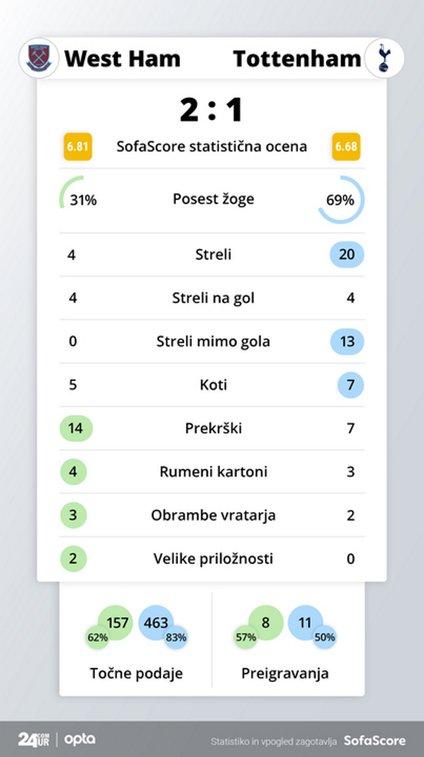 Statistika tekme: West Ham United vs. Tottenham