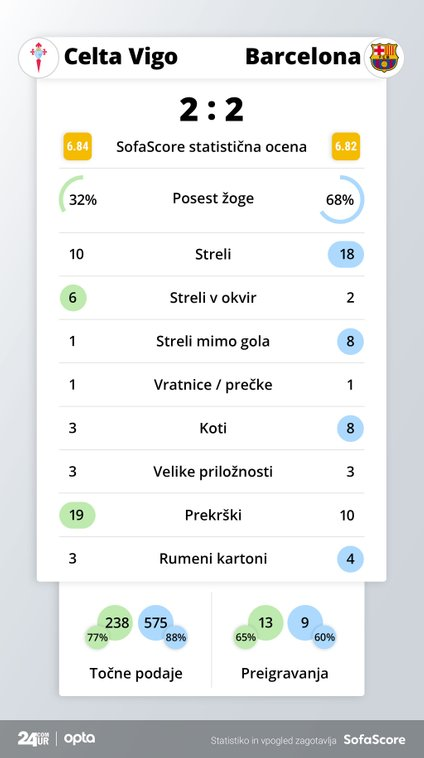 Statistika tekme Celta Vigo - Barcelona