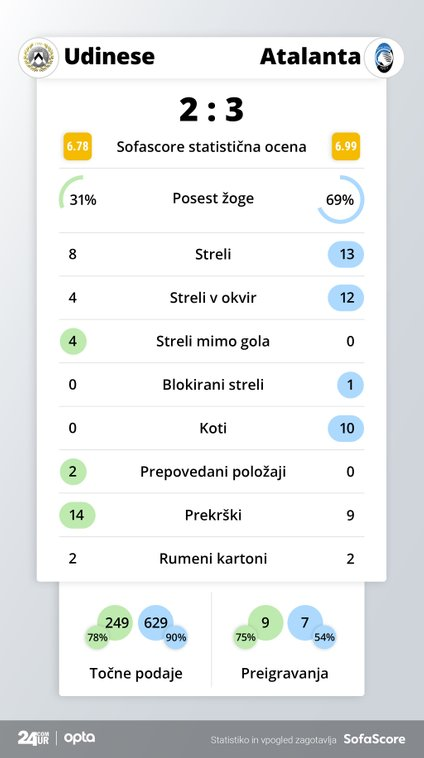 Statistika tekme Udinese - Atalanta