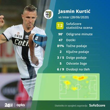 Jasmin Kurtić na tekmi proti Interju