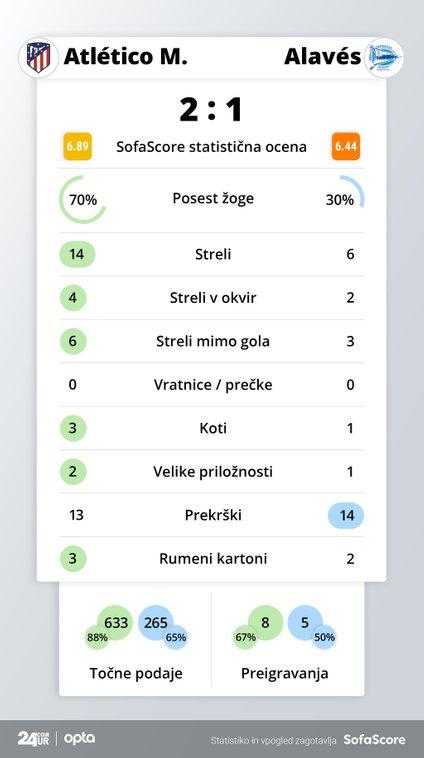 Statistika tekme Atletico Madrid - Alaves