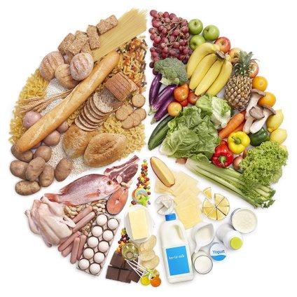 Skupine živil