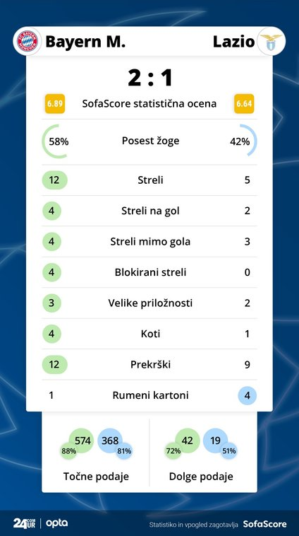 Statistika tekme: Bayern München vs. Lazio
