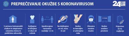 Koronavirus pasica nova
