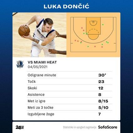 Statistika Luke Dončića