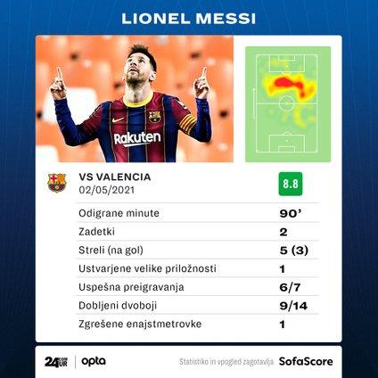 Najbolje ocenjeni posameznik tekme Valencia - Barcelona, tj. Lionel Messi.