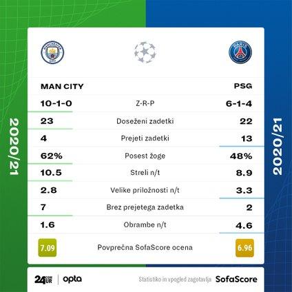 Statistika Manchester City - PSG