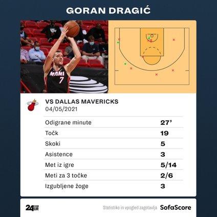 Statistika Gorana Dragića