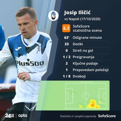 Statistika Iličića na tekmi z Napolijem v Neaplju