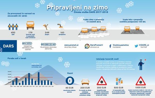 Infografika DARS - zimska služba
