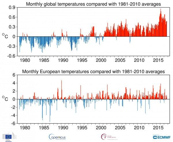 Prikaz mesečnega odstopanja temperatur od referenčnega povprečja