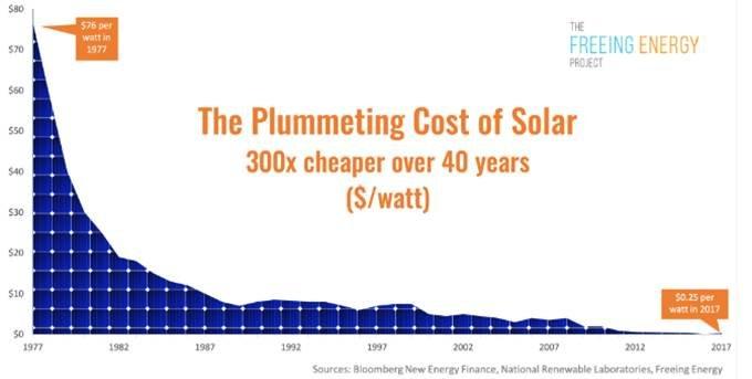 Cena solarnih panelov se je v zadnjih desetletjih močno znižala, a zadnjih nekaj let ostaja skorajda nespremenjena. Tako naj bi ostalo tudi v prihodnje.