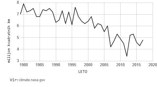 Izginjanje morskega ledu - graf