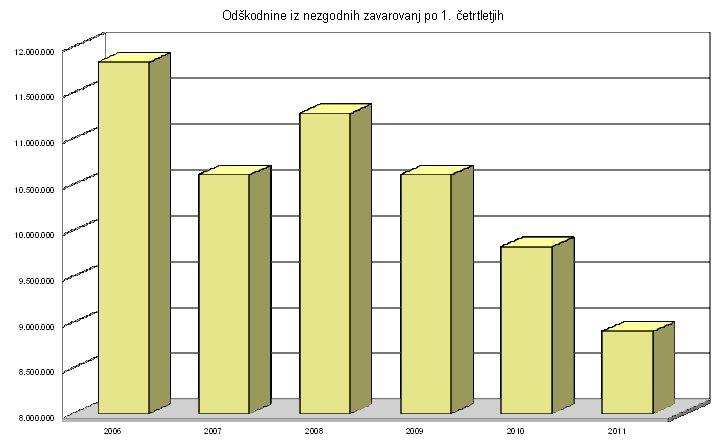 Vir: Slovensko zavarovalno združenje, lastni izračun