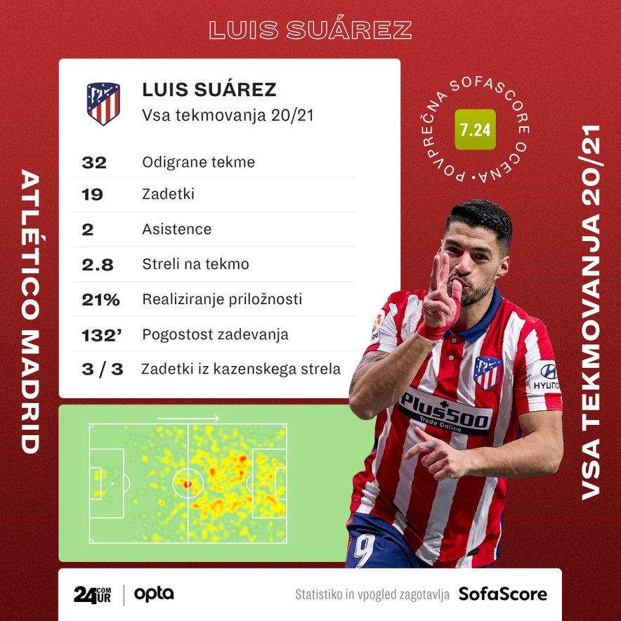 Statistika Luisa Suareza v dresu Atletico Madrida.