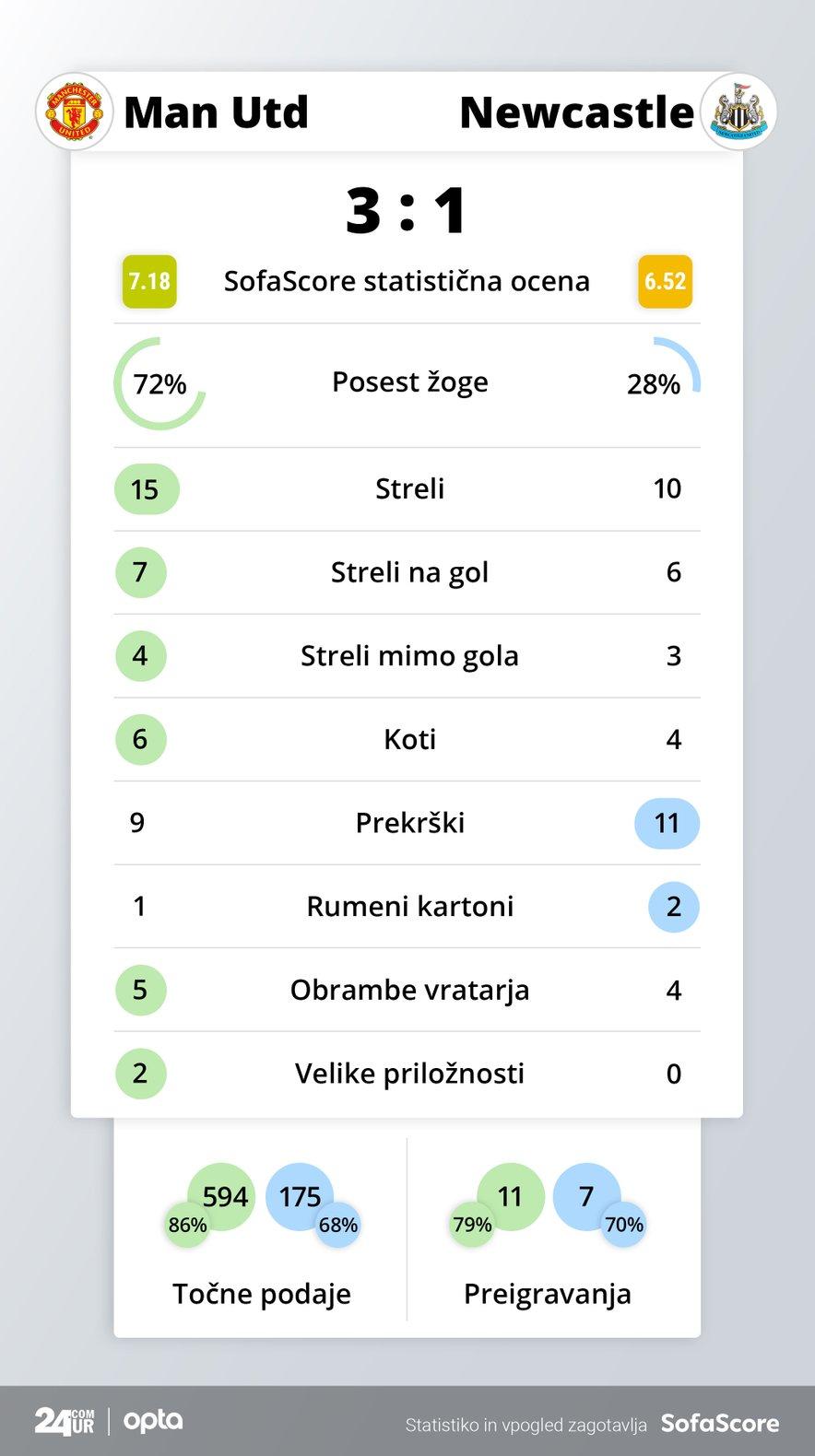 Statistika tekme Manchester United – Newcastle United
