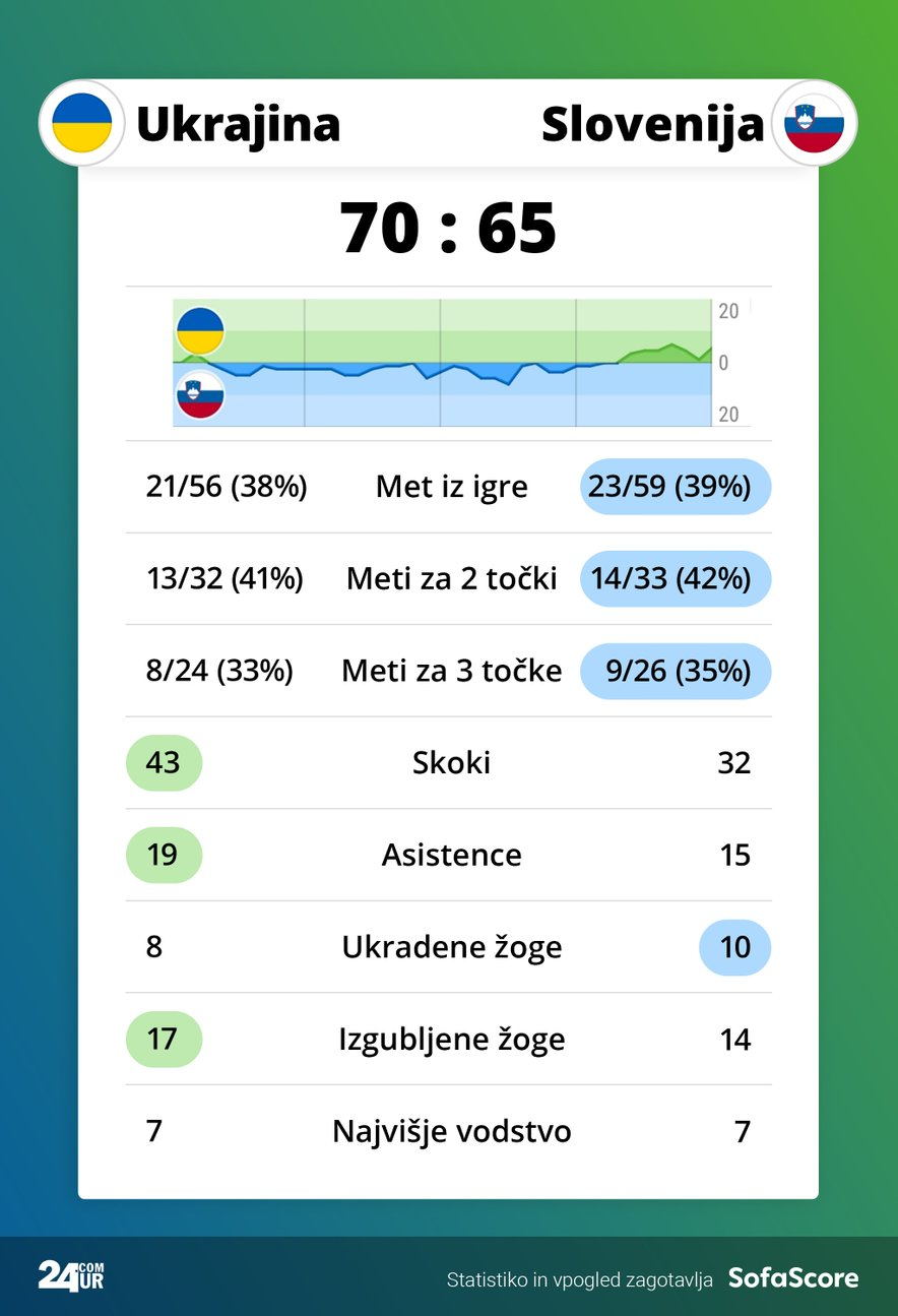 Statistika tekme Ukrajina – Koper