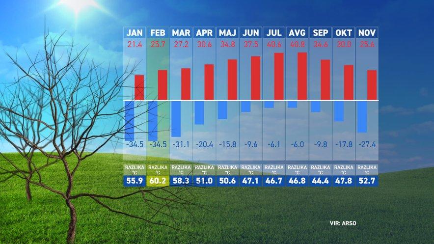Najnižje in najvišje izmerjene temperature v Sloveniji