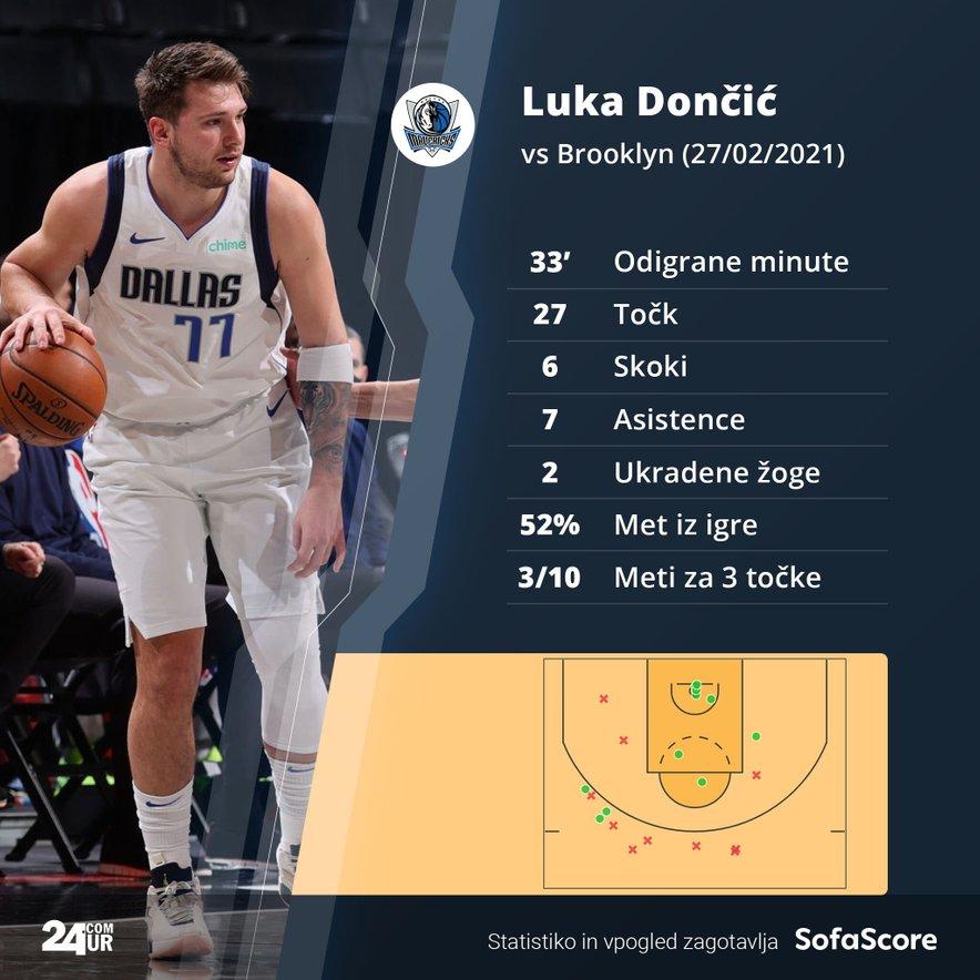 Luka Dončić vs Brooklyn