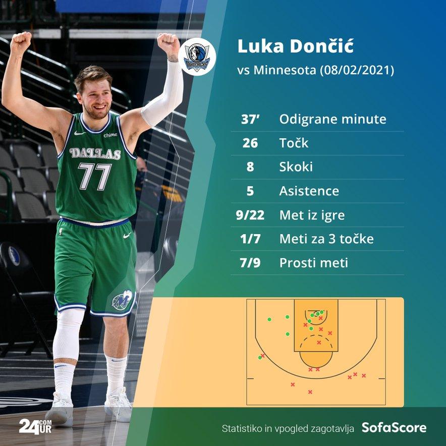 Statistika Luke Dončića na tekmi Dallas - Minnesota