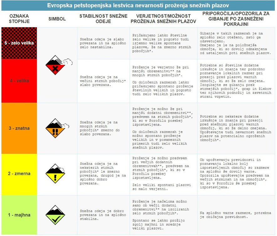 Evropska petstopenjska lestvica za oceno nevarnosti snežnih plazov