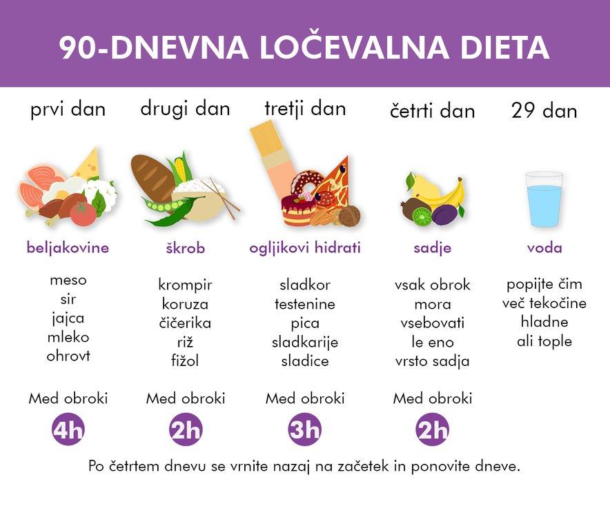 90-dnevna ločevalna dieta