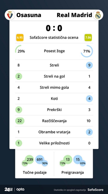 Statistika tekme Osasuna – Real Madrid.