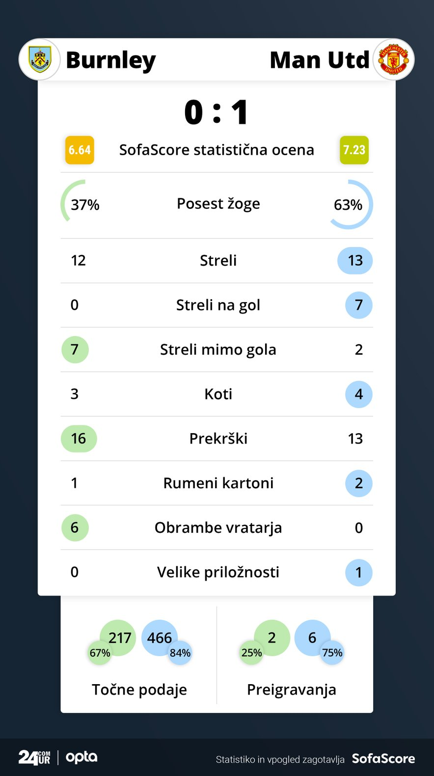 Statistika tekme Burnley – Manchester United