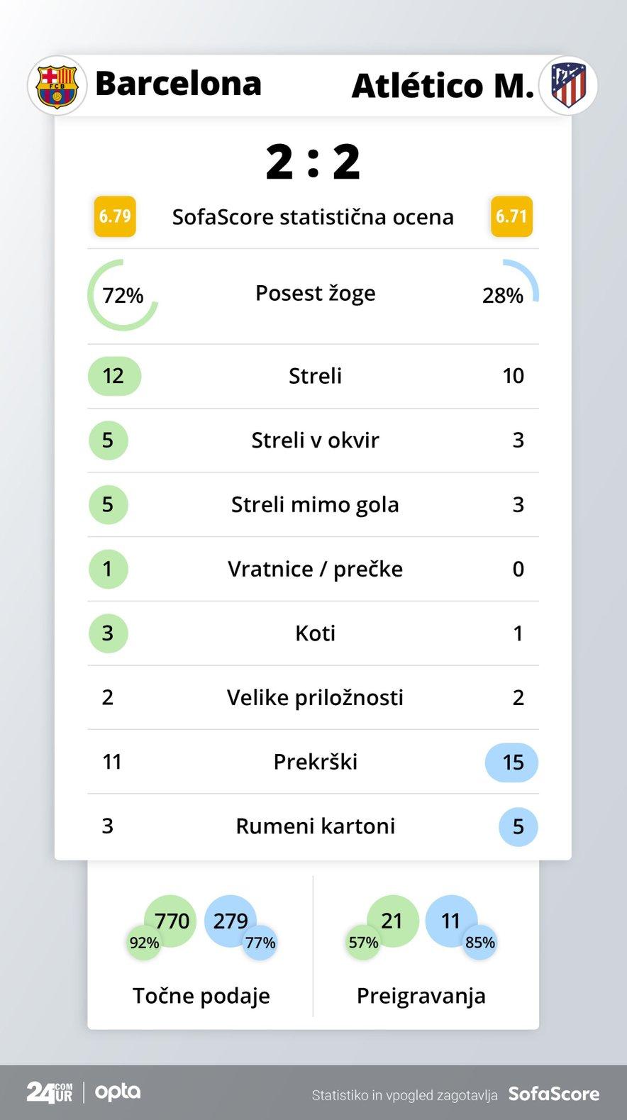 Statistika tekme Barcelona - Atletico Madrid.