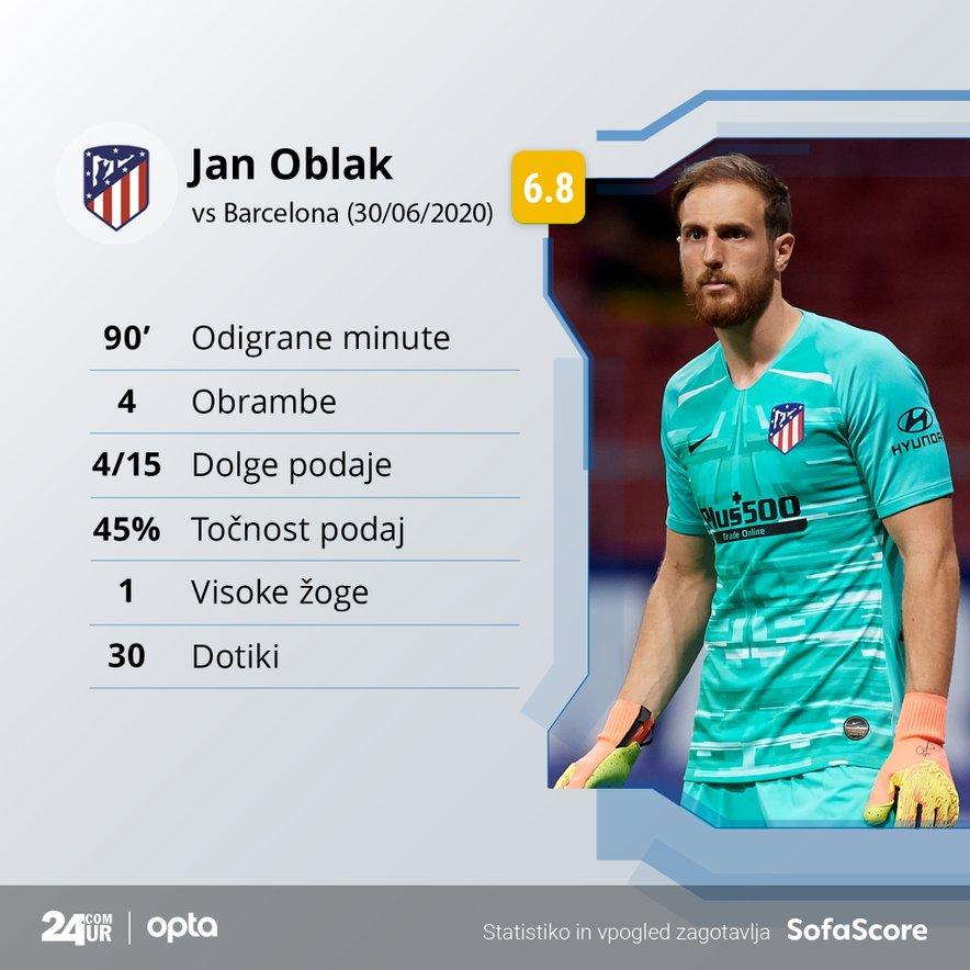 Jan Oblak: statistika na tekmi Barcelona - Atletico Madrid